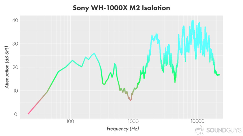 The isolation chart of the active noise cancelling Sony WH-1000X M2 headphones